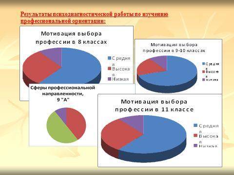 Основы психологического изучения профессиональной деятельности.